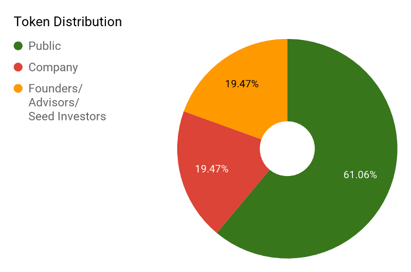 kyber token distribution