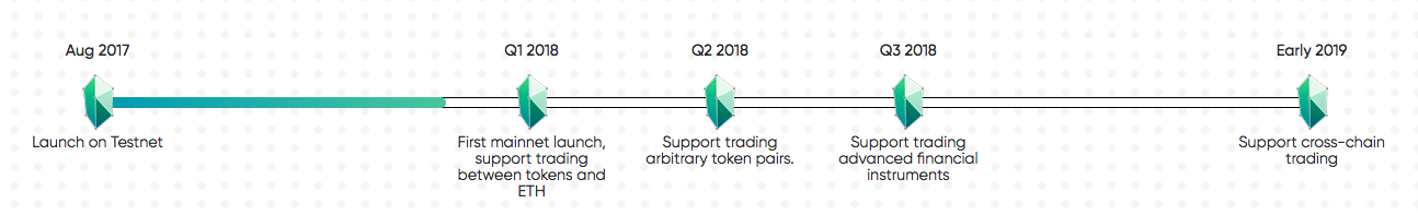kybernetwork roadmap