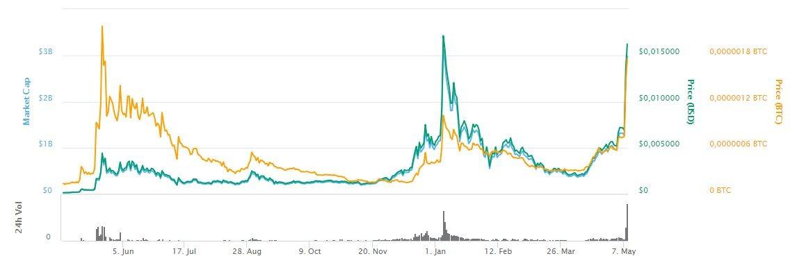 prix bytecoin