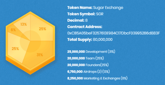 Sugarexchange-tokens