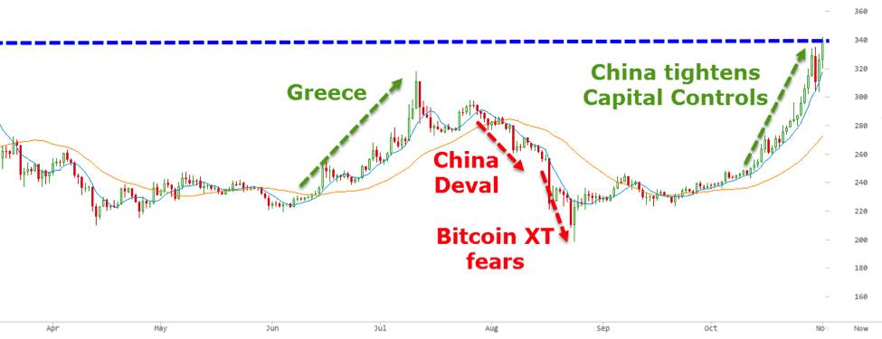 courbe bitcoin 2015