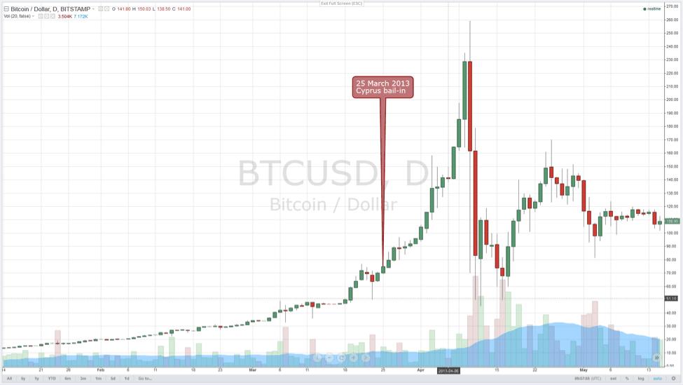 courbe bitcoin