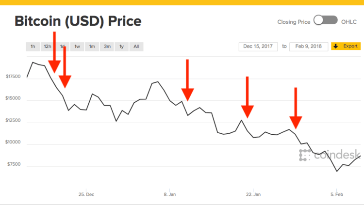 chute pc prix