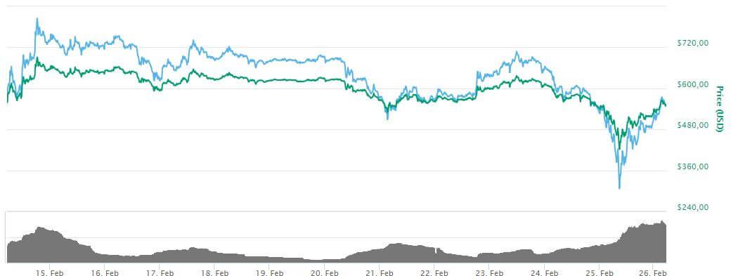 btc price mt gox closes