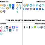 Top 100 des cryptomonnaies résumées en une phrase