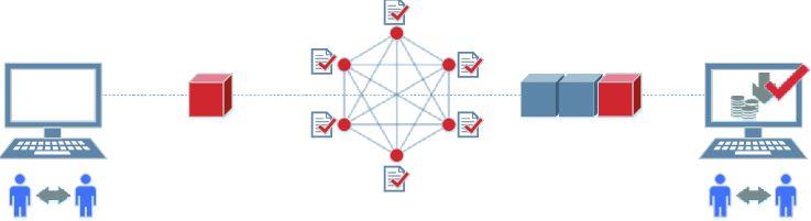 blockchain protocole