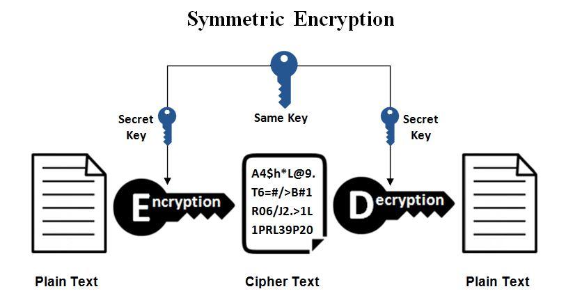 cryptographie symetrique
