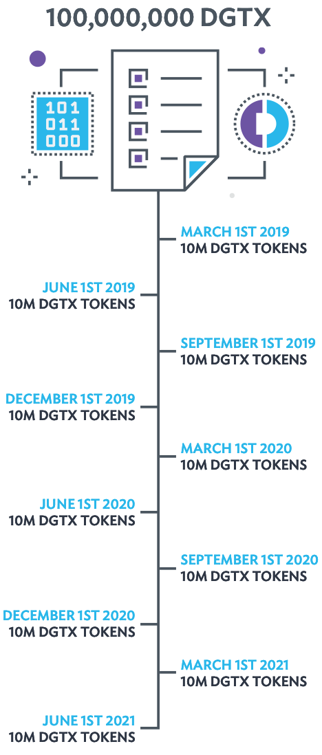 digitex roadmap dgtx