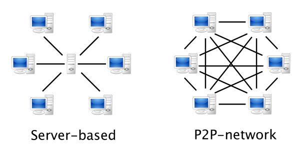 p2p réseau