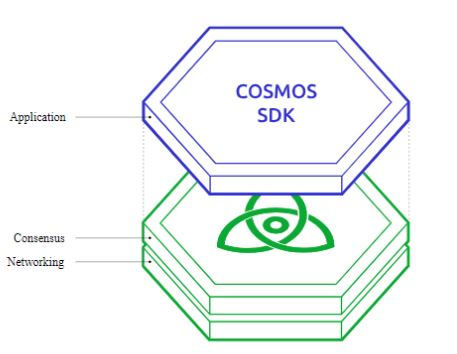 cosmos network fonctionnement