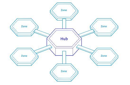 cosmos network hub