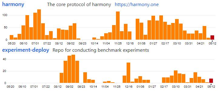 harmony code github