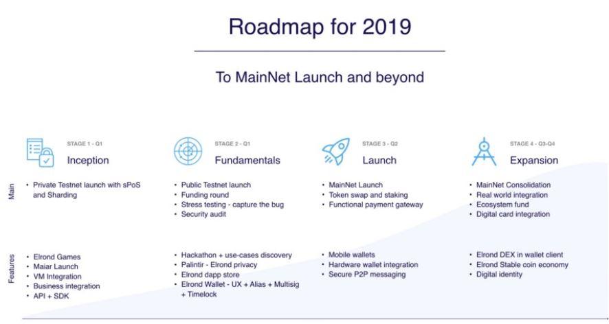 roadmap elrond