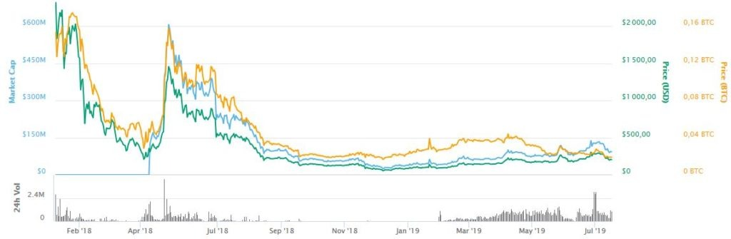 mixin crypto prix