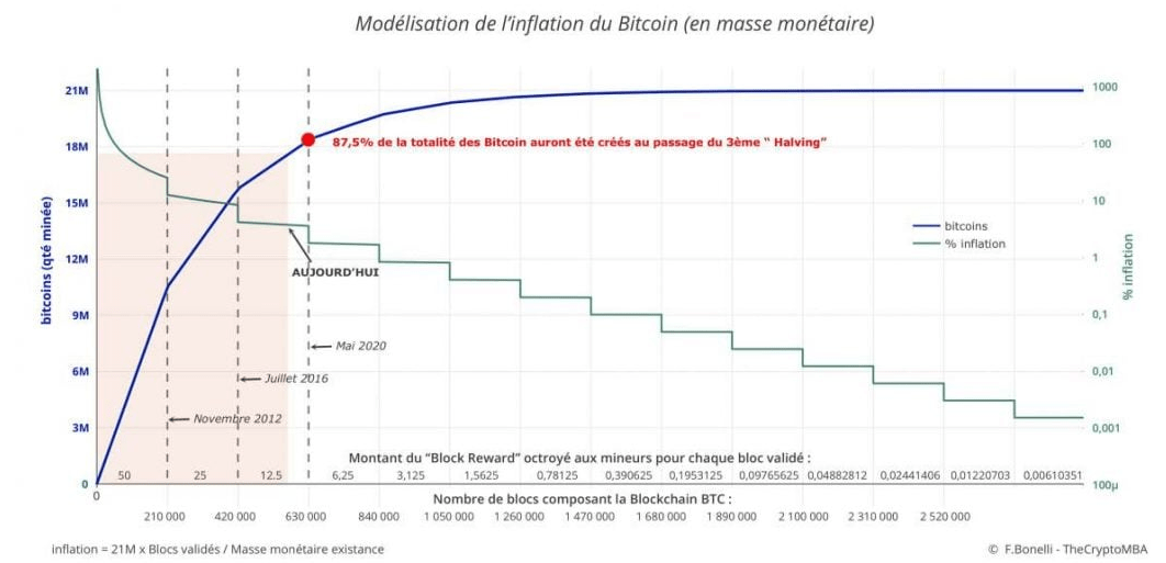 21 million de bitcoin