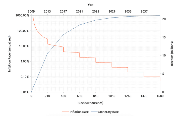 corrélation inflation bitcoin et or