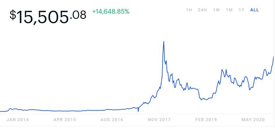historique du prix du bitcoin