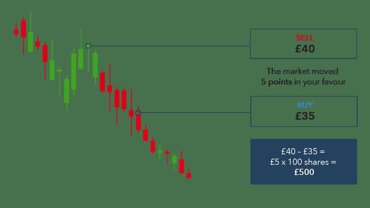 short bitcoin avec levier